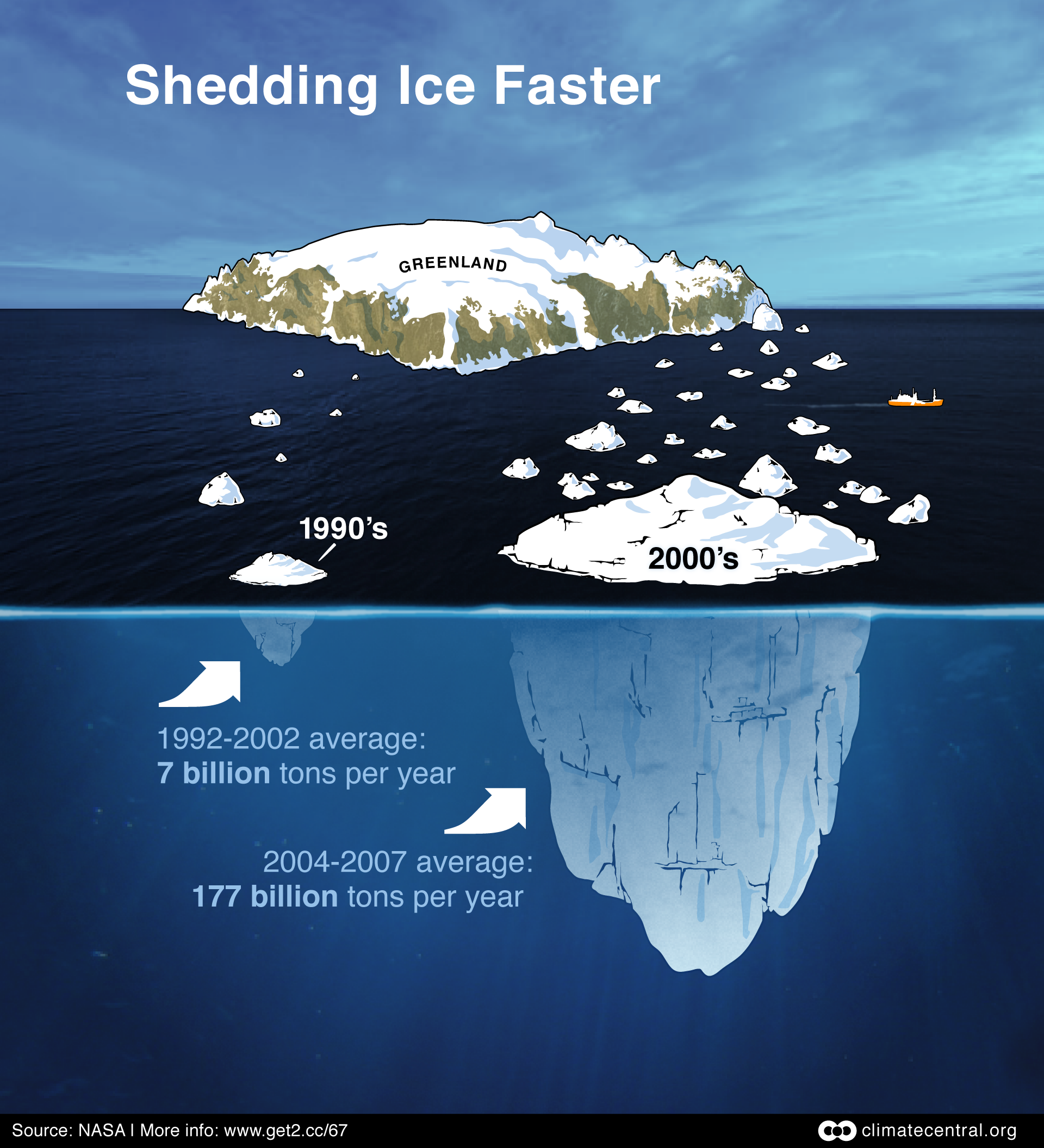 Comparative rates of ice shedding in Greenland.