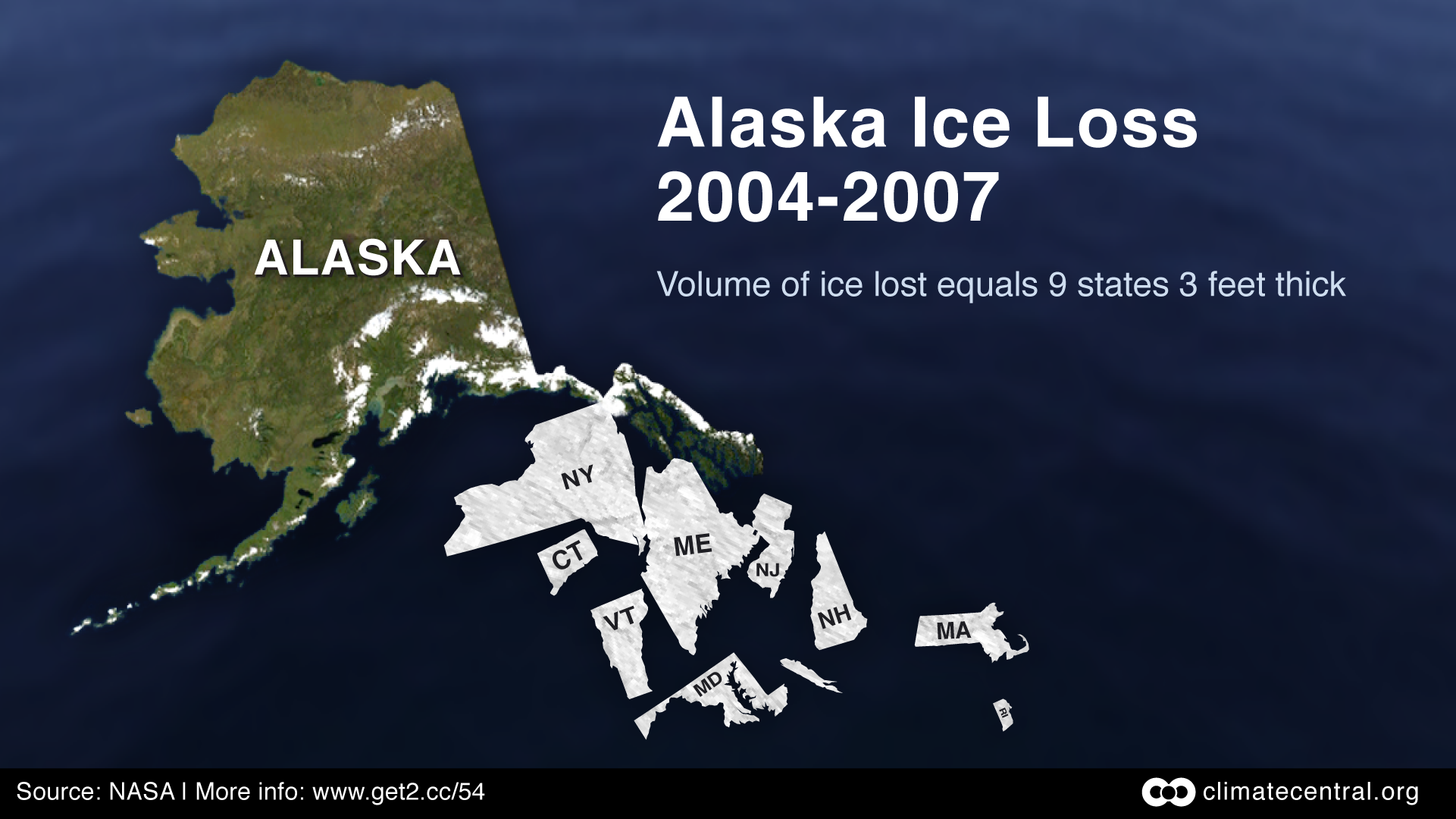 Volume of ice lost would equal a sheet 3' thick covering 9 states for AK…
