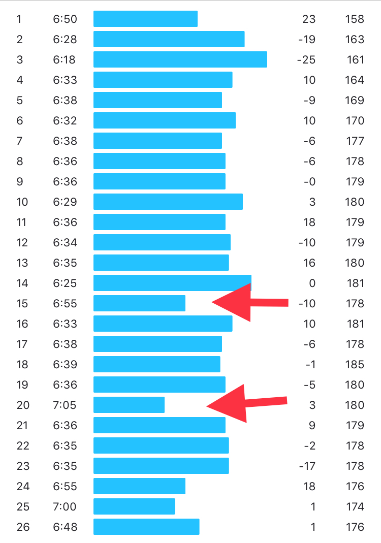 red arrows reflect restroom stops - splits were pretty consistent… slight fade over the last 3 miles