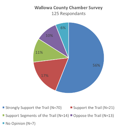 Results of 1 of 3 surveys performed in Wallowa & Union Counties in Oregon to determine support for the Joseph Branch Rail with Trail.