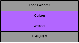 Metrics can be published to a load balancer or directly to a Carbon process. The Carbon process interacts with the Whisper database library to store the time-series data to the filesystem.