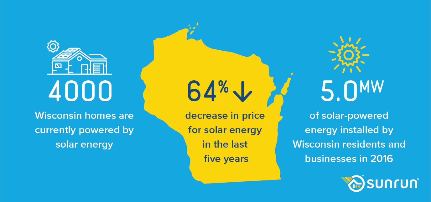 Social_Digital_2017_WisconsinExpansion_v2_Infographics.png