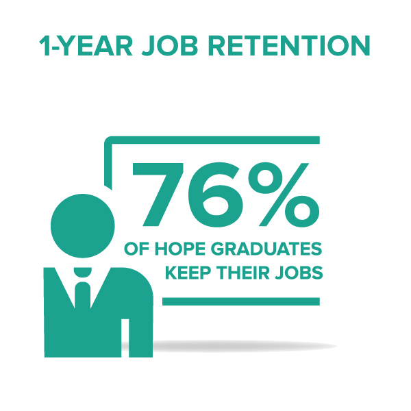 "Robin Hood Foundation, a HOPE supporter for more than 20 years, recently noted that our one- year job retention rate, a strong indicator of sustainable change, is ""laudable...and well above the portfolio average."""