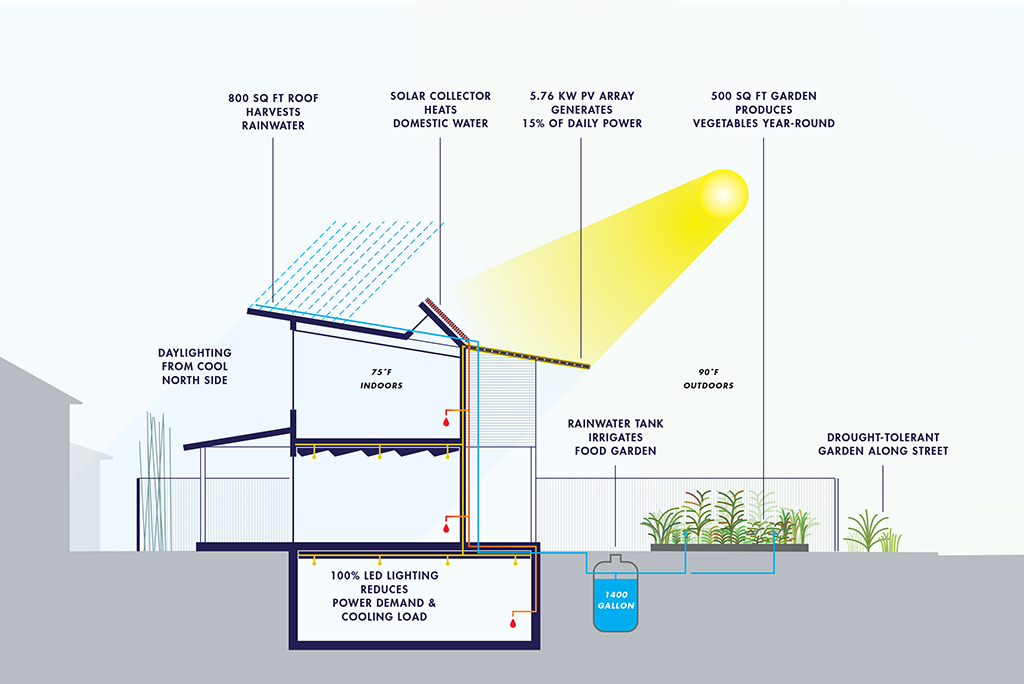 Sustainability diagram illustrates innovative design features such as water collection, edible garden, solar collectors, large north-facing windows and basement.