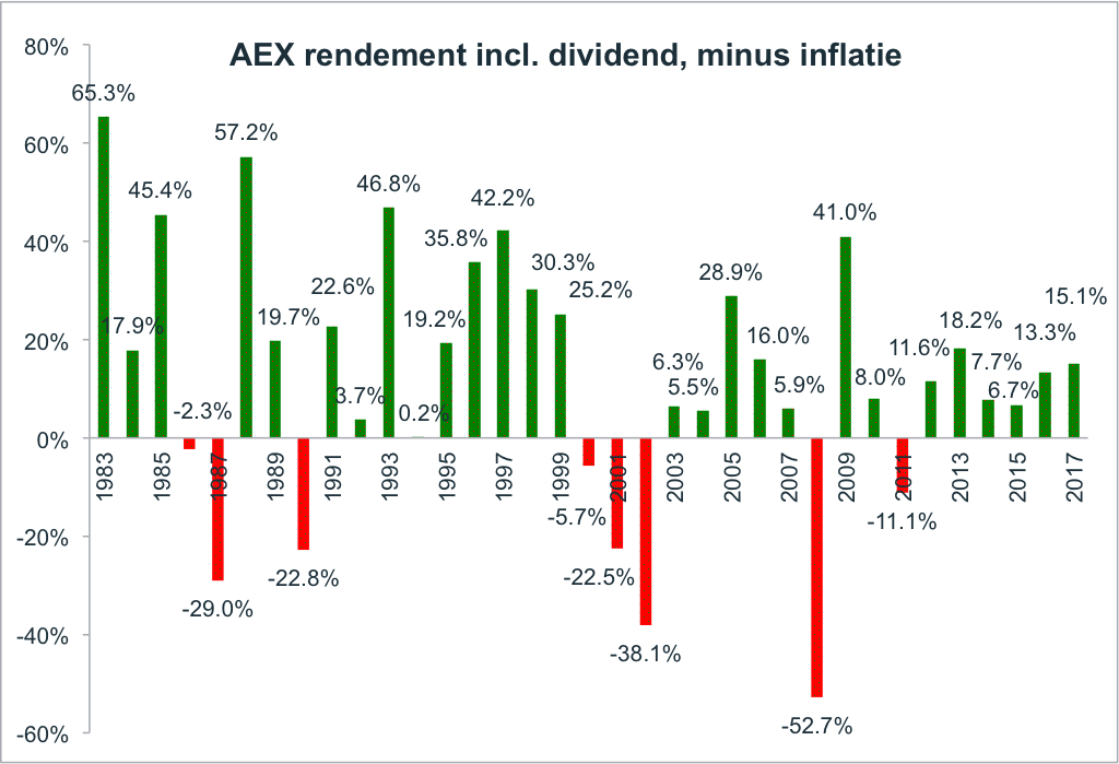 AEX chart.png