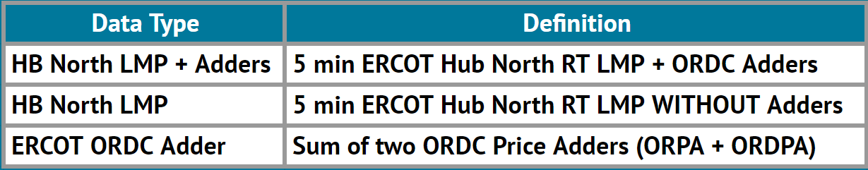 Table 1. Data type definitions for ERCOT Price Adder series that are now delivered using TradeNOW technology.