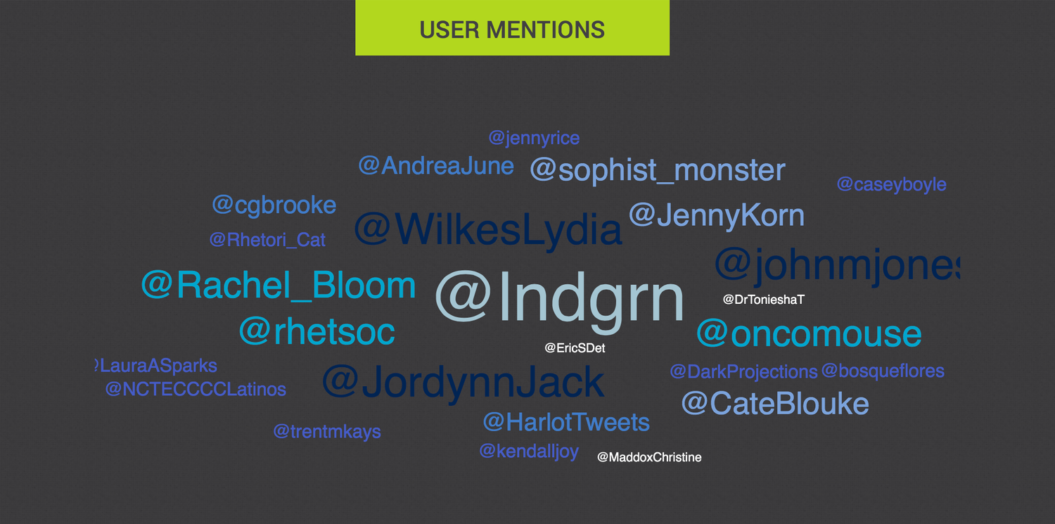 A tag cloud displaying the top user mentions during #RSA14.