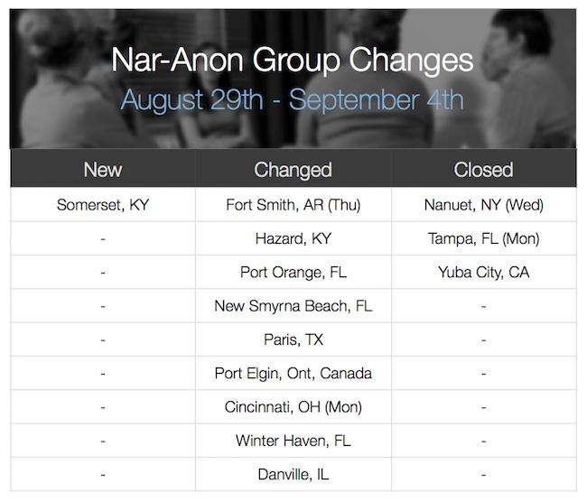Group-Changes-Aug29-Sep4-2015.jpg