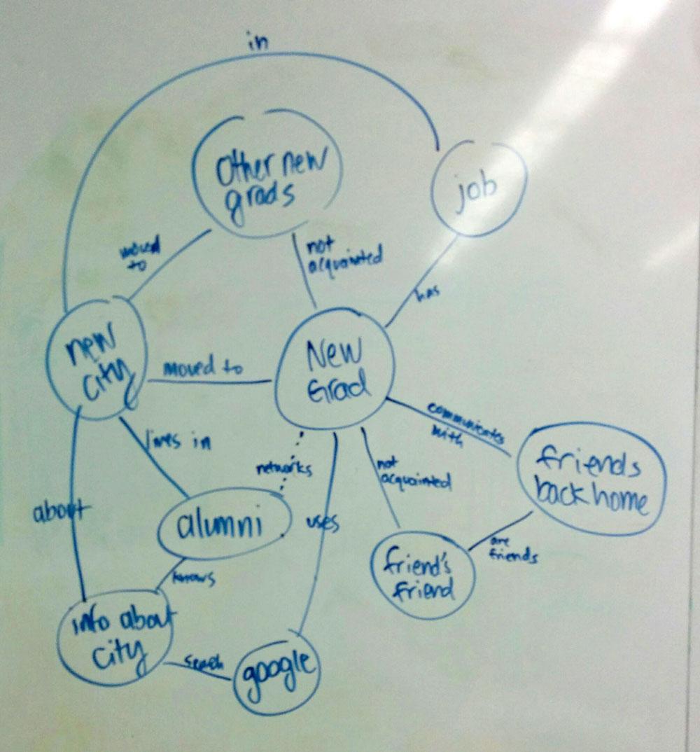 Concept map of status quo