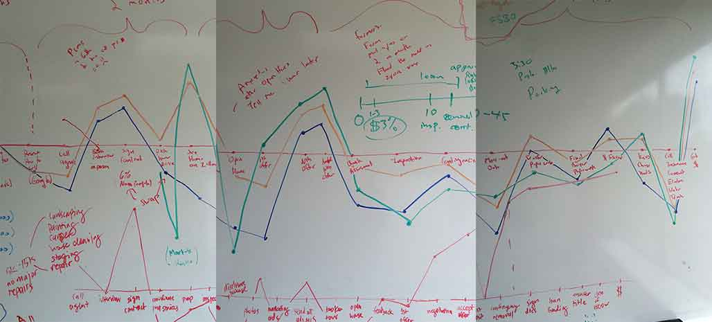Journey map comparing a good agent, bad agent and FSBO