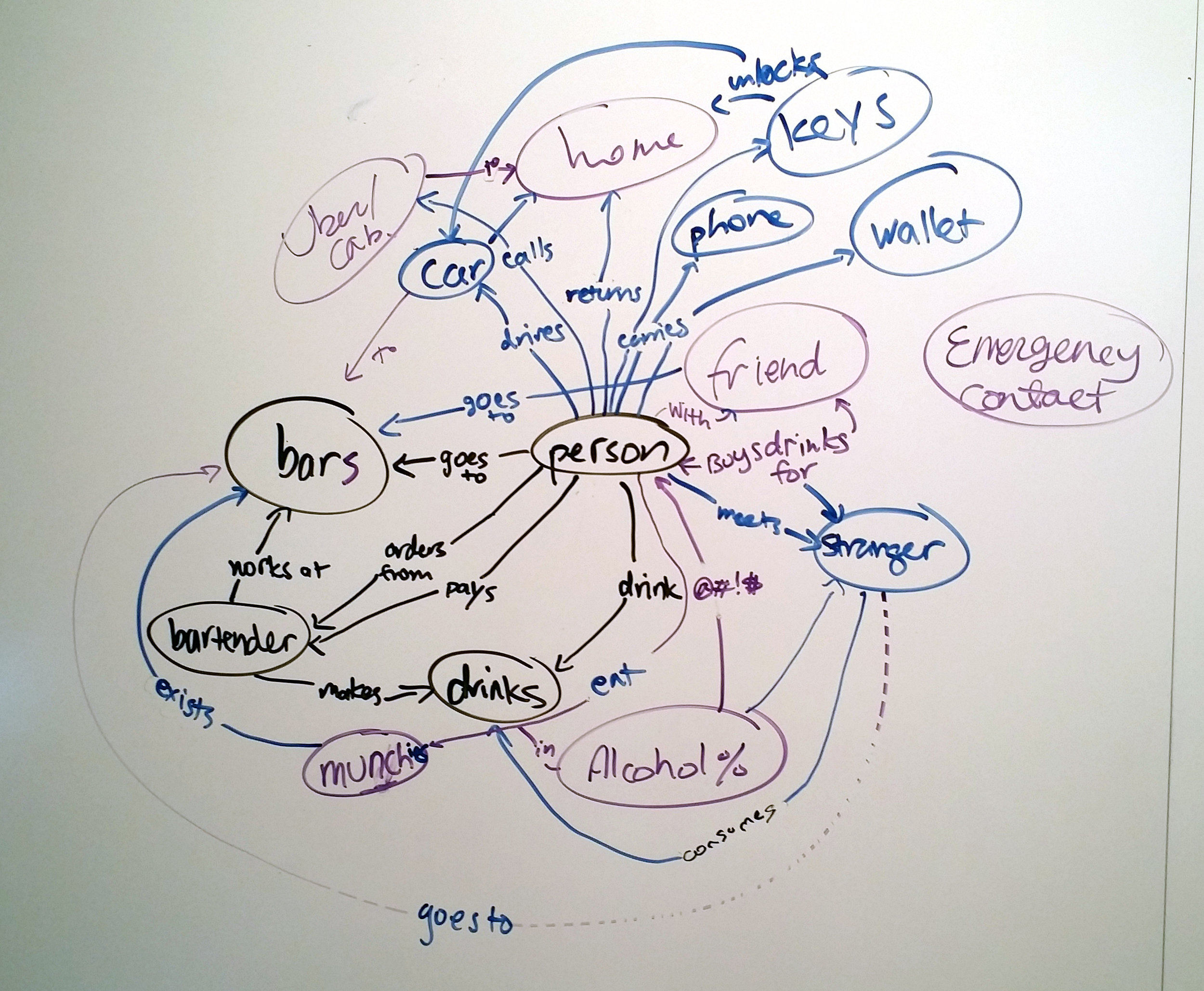 Initial concept map