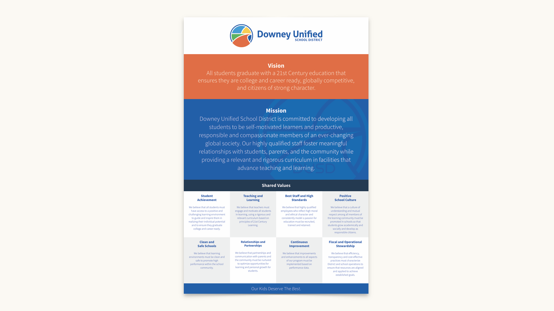 Downey Unified School District – Vision, Mission & Shared Values Poster