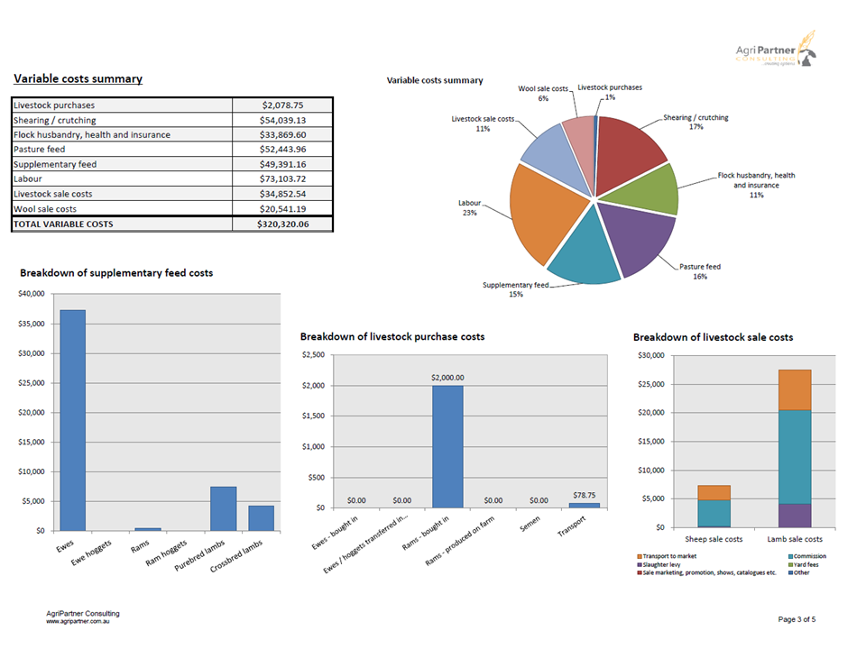 Contact us to receive an example report from our custom made livestock analysis tool.