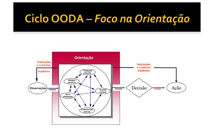 OODA CIRCLA EM PORTUEGUES1.PNG2.PNG