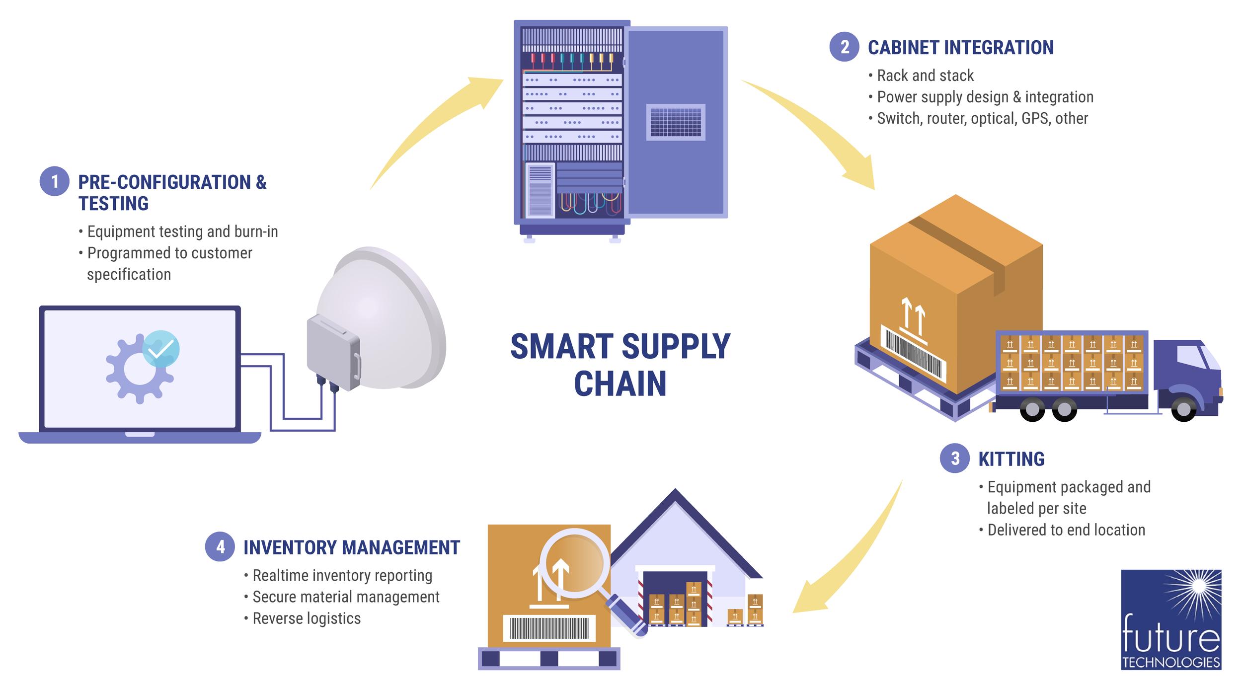 Smart Supply Chain  U2014 Future Technologies Venture  Llc
