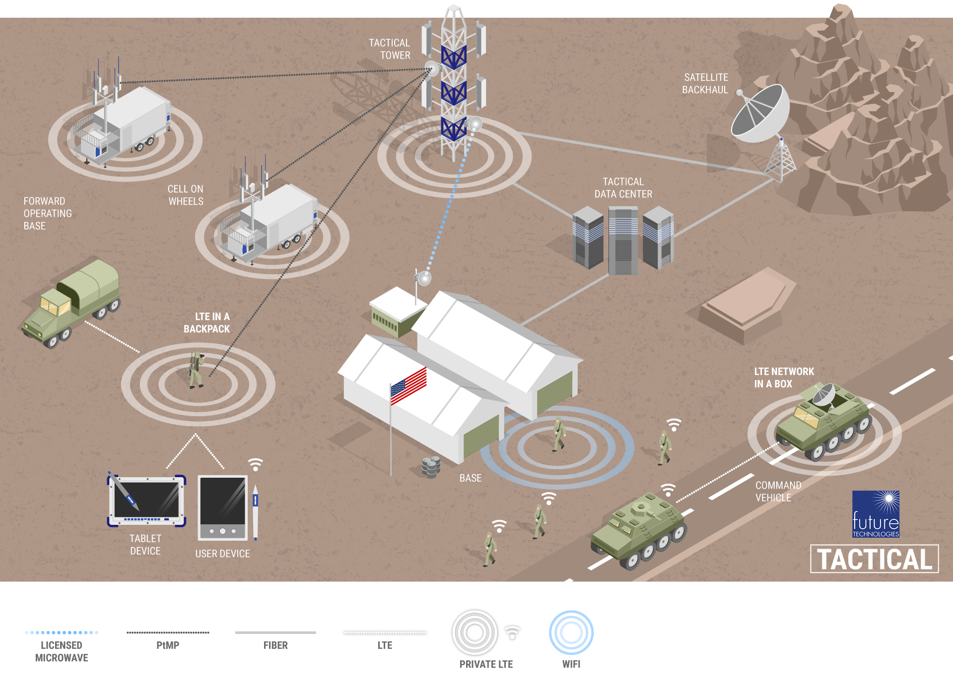FutureTech_Diagram_Government-Tactical-v9.png