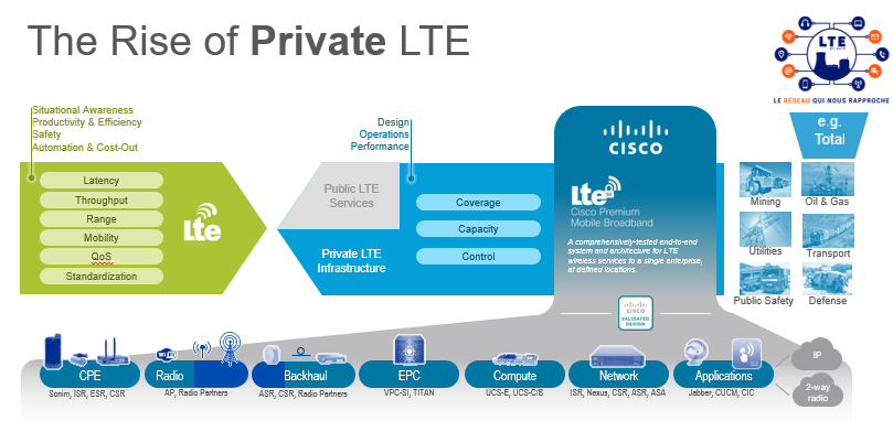 Rise of Private LTE.PNG
