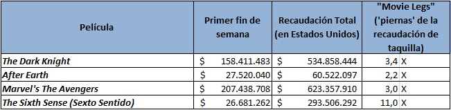 Fuente : cálculos propios con información de Boxofficemojo.com