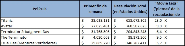 Fuente:  cálculos propios con información de Boxofficemojo.com