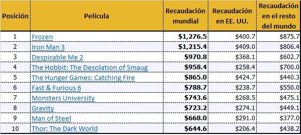 Fuente:BoxOfficeMOJO.com  Valores en dólares estadounidenses