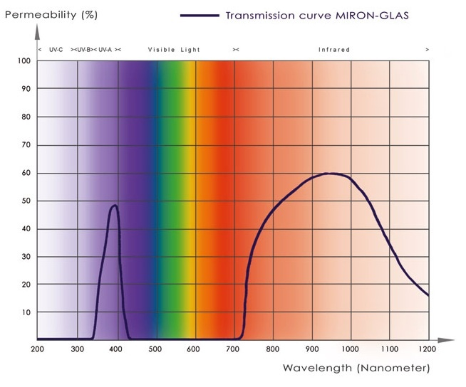 illustration of miron glass permeability and transmission curve of the solar radiation band
