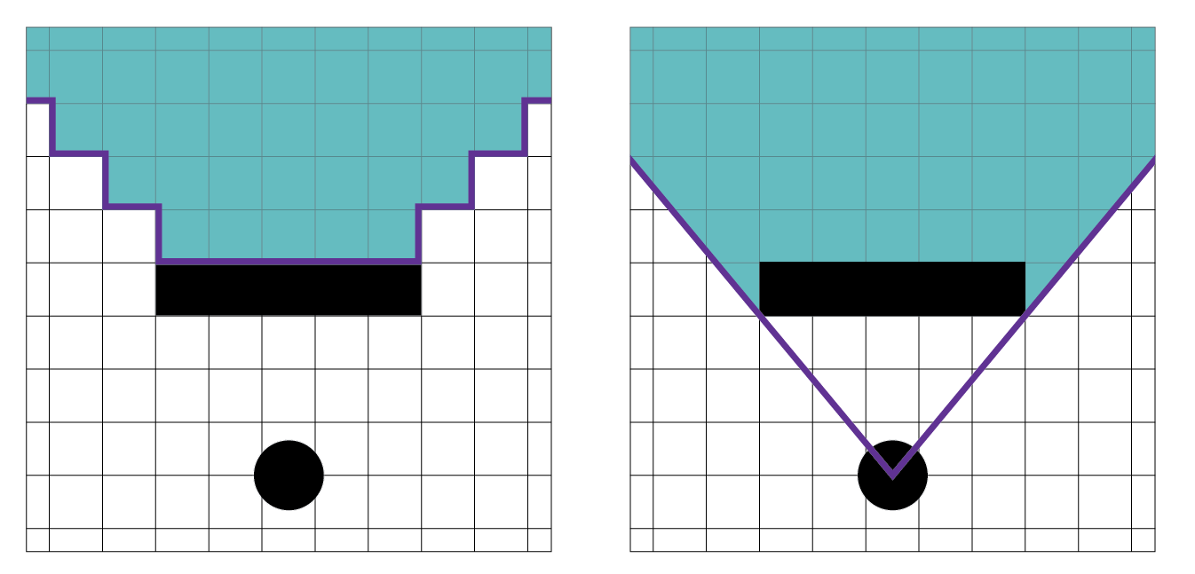Figure 2.  Left: Fog of war on a grid  (a)  vs.  Right:  true line of sight fog of war in the EVIL engine (b)