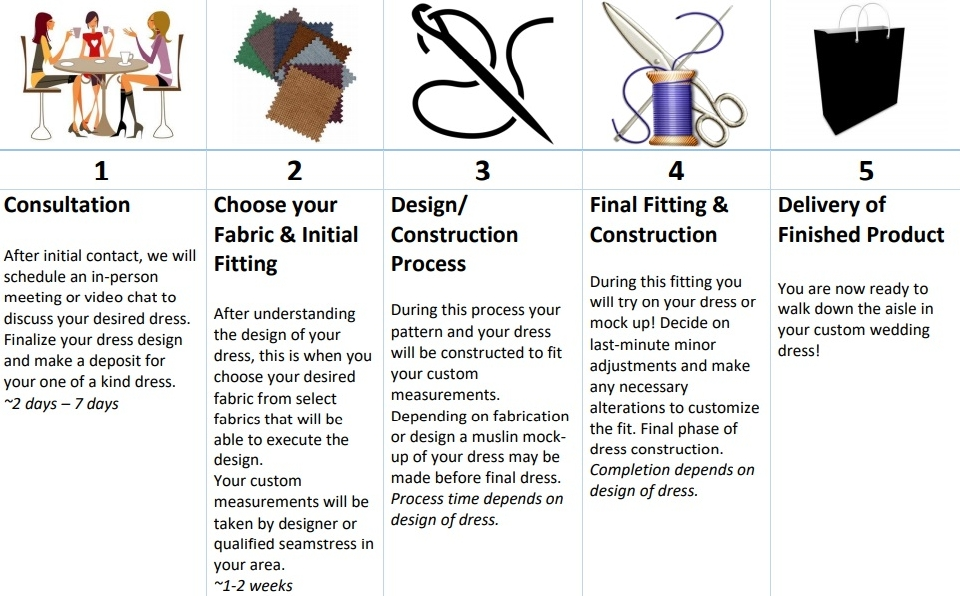 New custom wedding dress process table.jpg