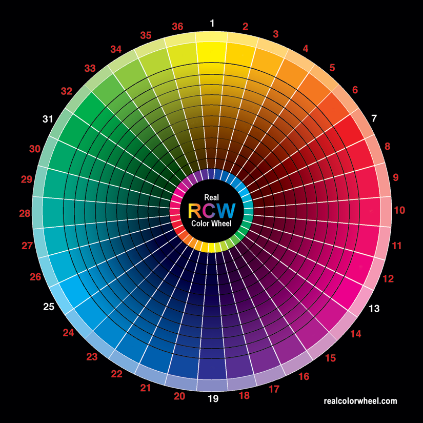 The Real Colour Wheel - Based on RGB and CYMK