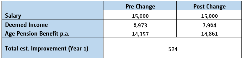table 3 - pension blog.PNG