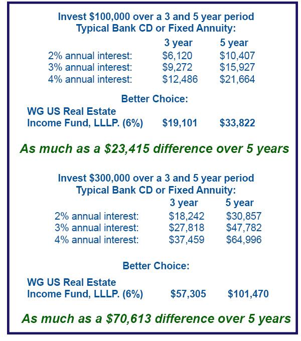 2,3,4 percent investments.jpg