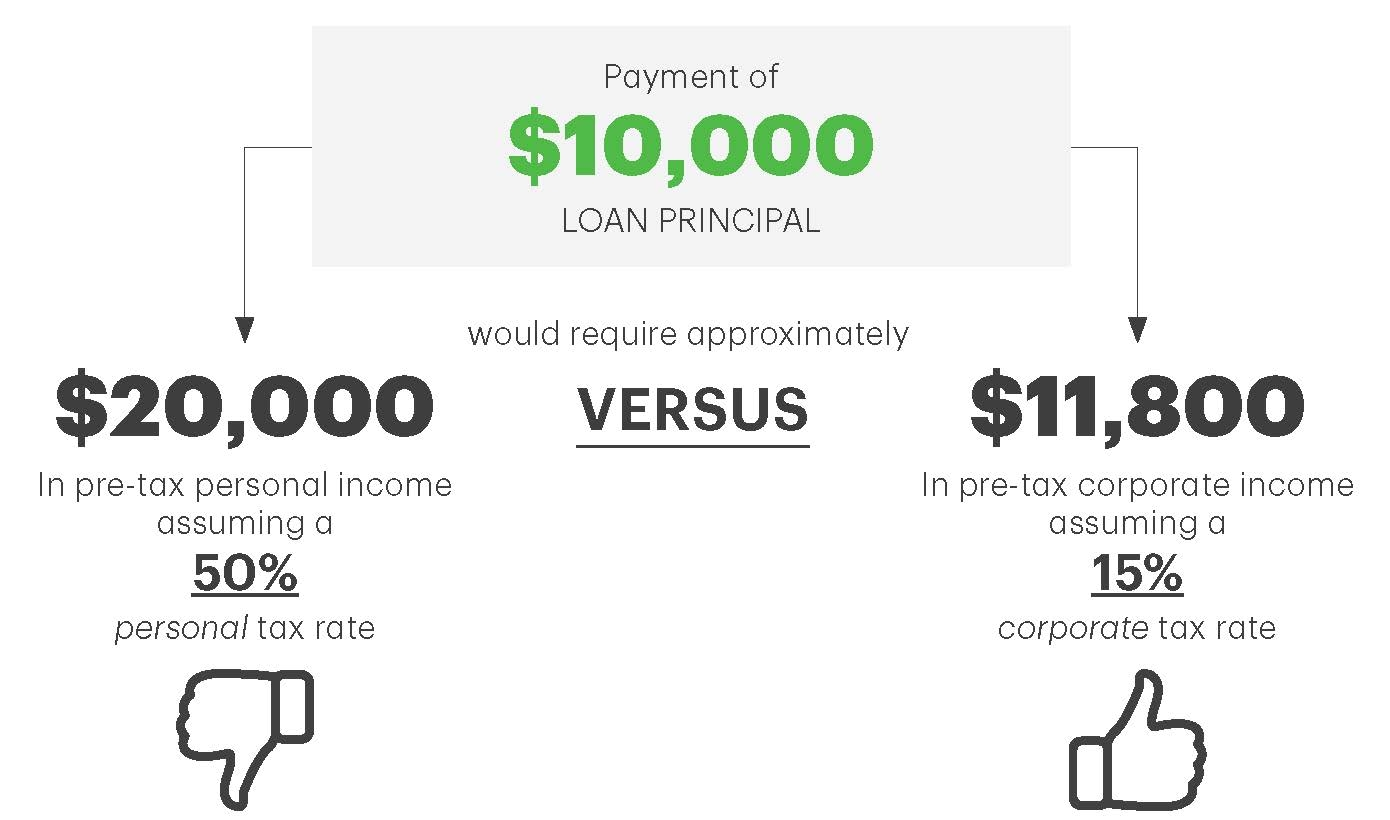 Tax-efficient Use of Cashflow.jpg