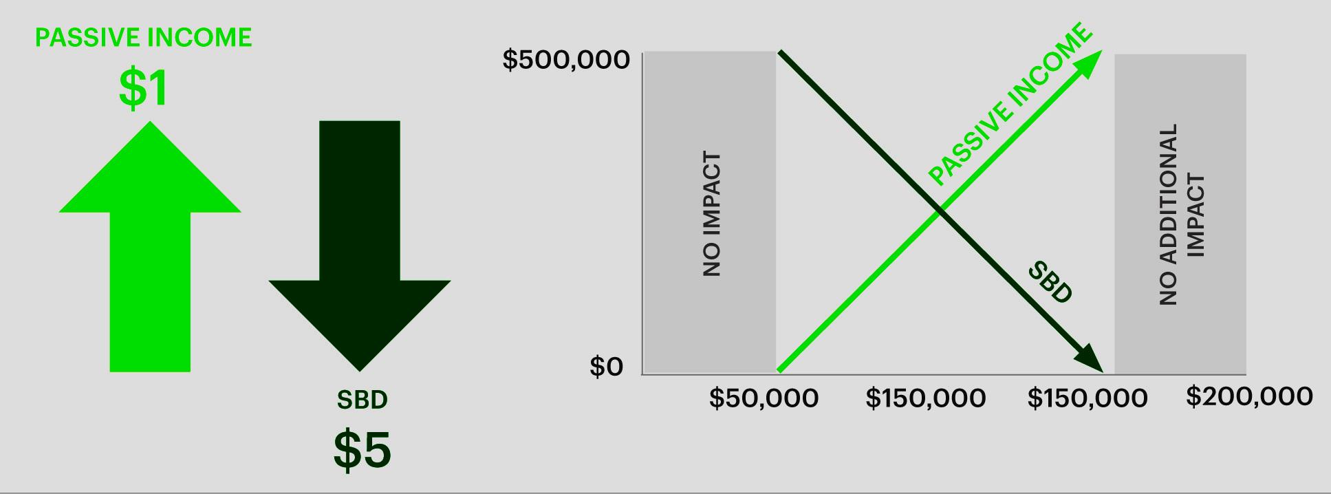 Passive+Income+vs+SBD+starting+2019.jpg