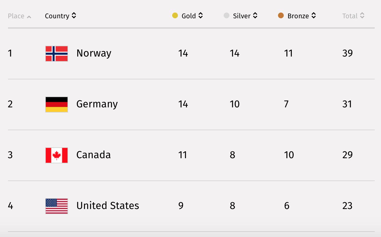Courtesy  NBC Olympics