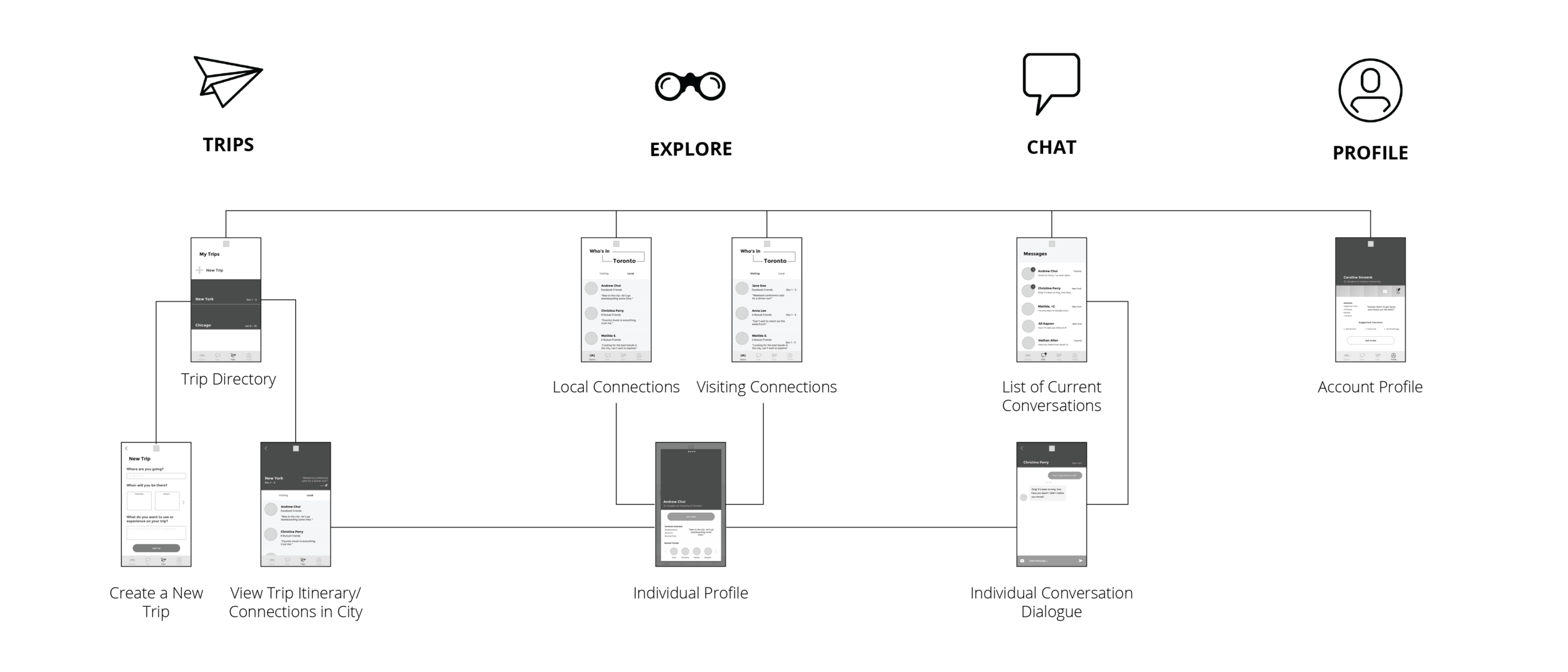 Streamlined app architecture to simplify actions and navigation.