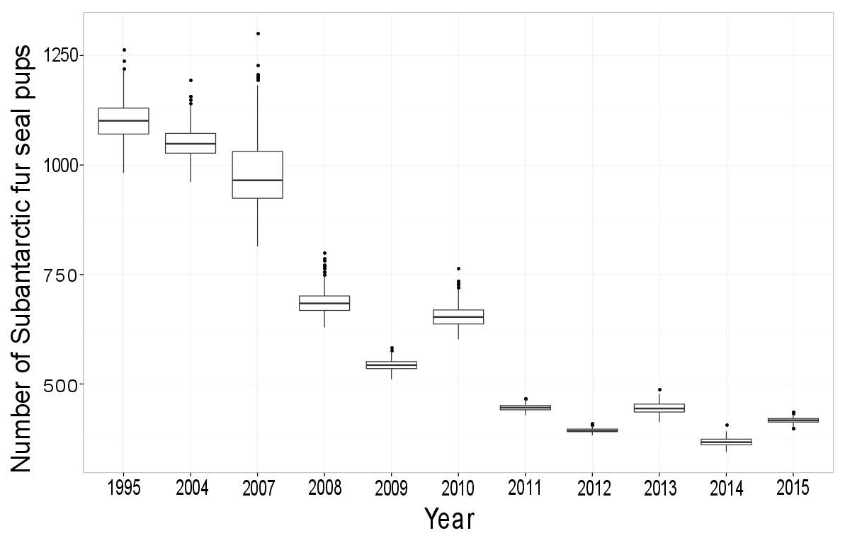 Figure 3: Annual decrease of Subantarctic fur seal pups counted along a subsection of Marion Island's coastline