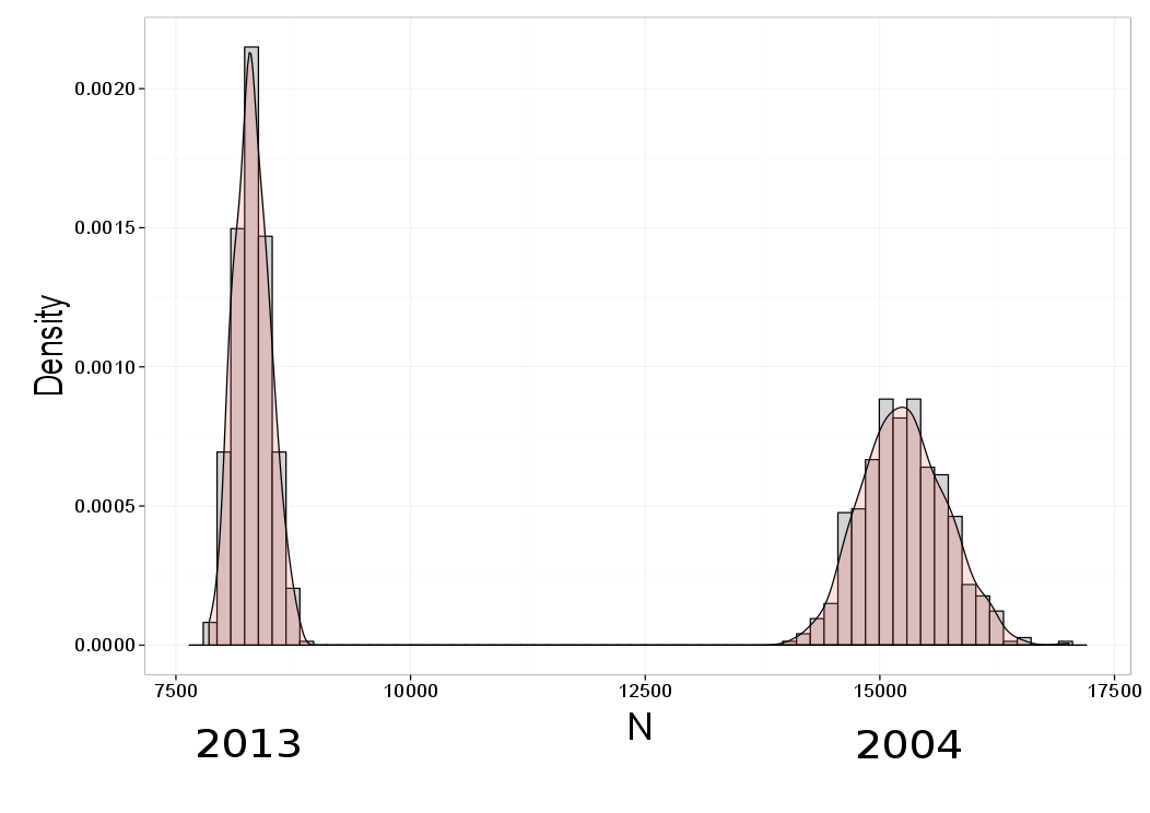 Figure 2: Estimated number of Subantarctic fur seal pups on Marion Island in 2004 (right) and 2013 (left)