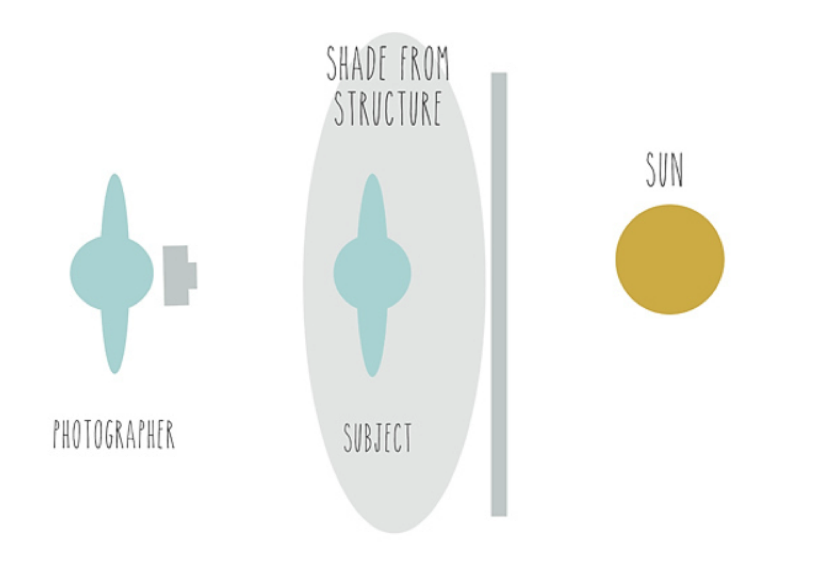 Open Shade Photography Diagram.png