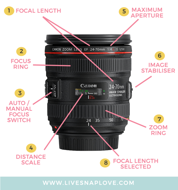 Camera Lenses Explained: Understand All The Functions of Your Camera