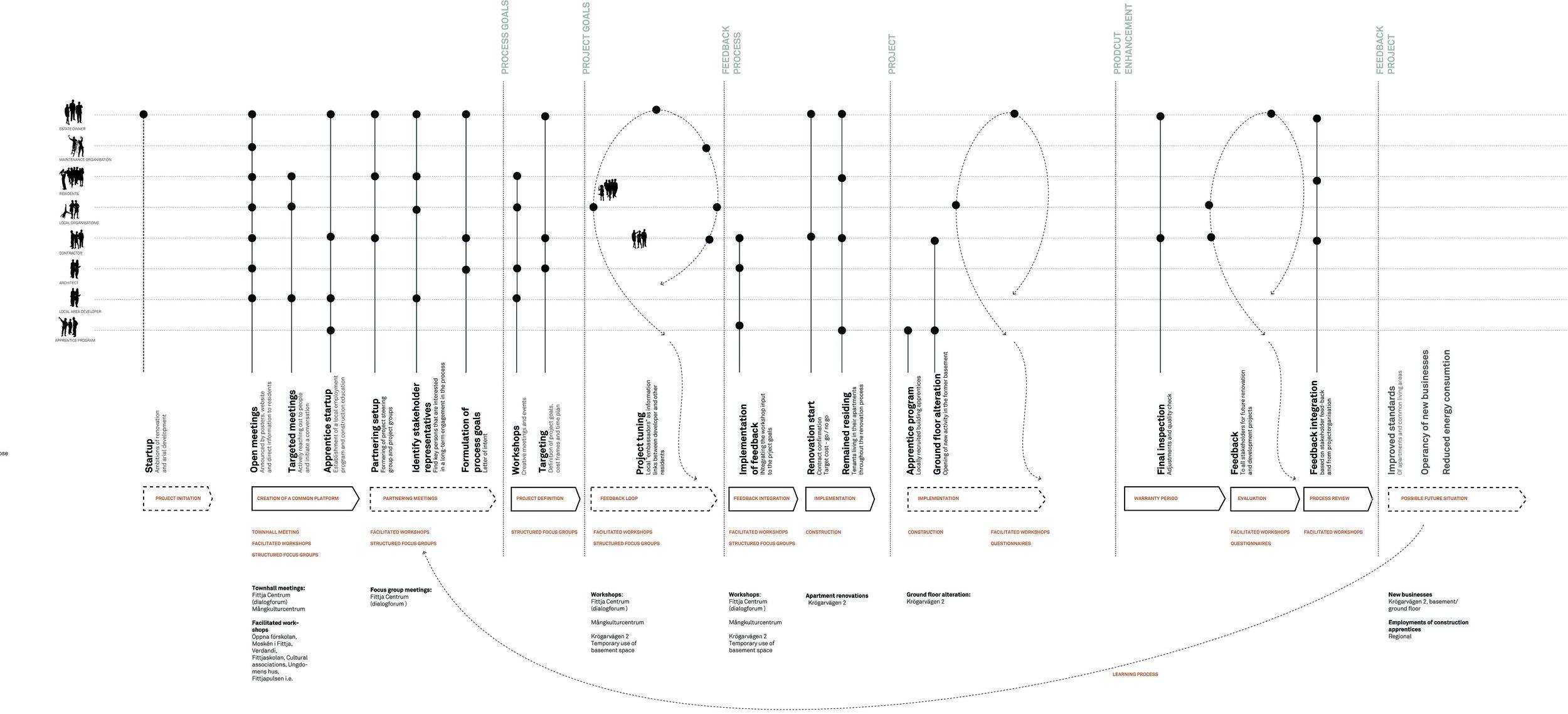 FPP_Axo process scenario_Spridd.jpg