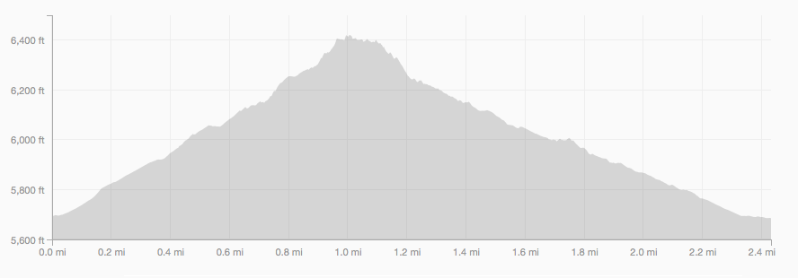 Flatirons Loop Trail elevation profile