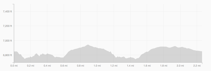 Boy Scout Trail elevation profile