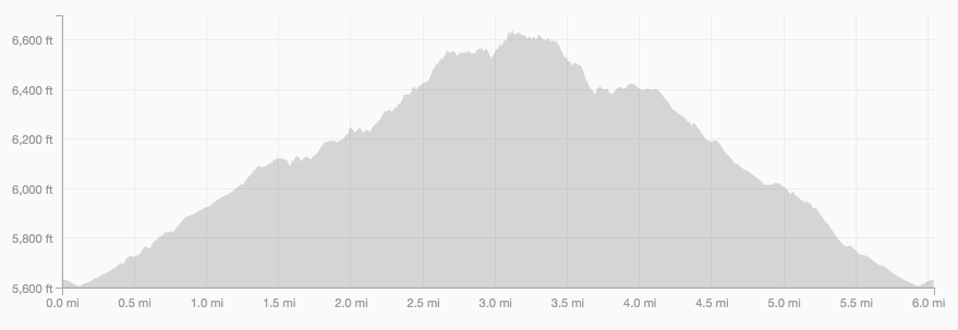 Shadow Canyon loop elevation profile