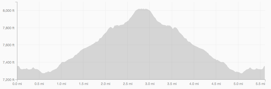 Meyer's Homestead Trail elevation profile