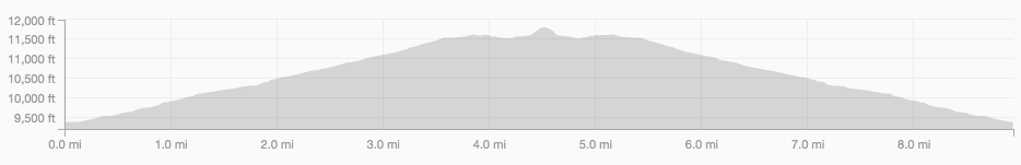 Chasm Lake Hike elevation profile