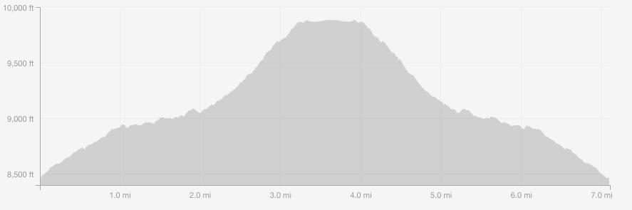Three Island Lake elevation profile