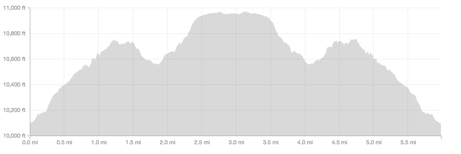 Long Lake and Jean Lunning Trails elevation profile