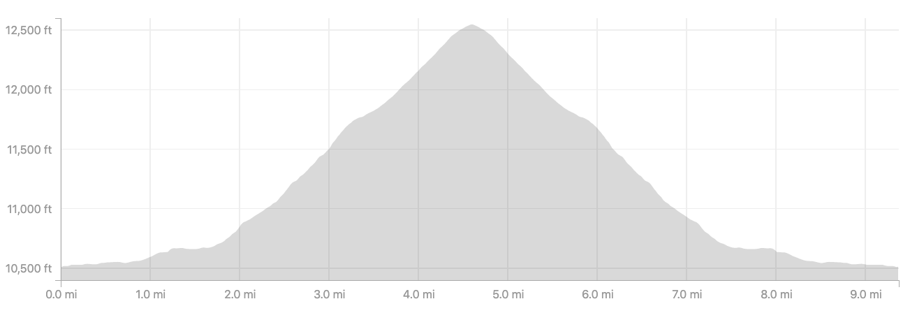 Pawnee Pass elevation profile