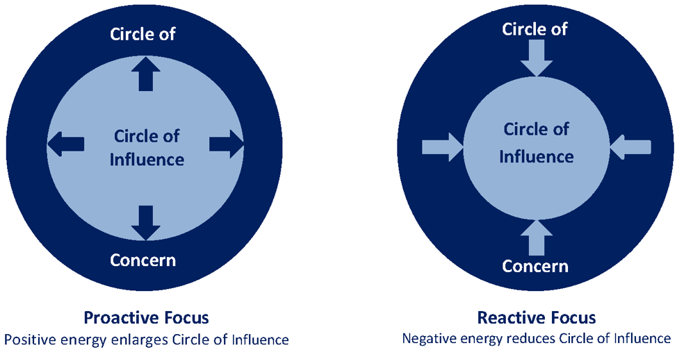 What Can I do? The Circles of Concern and Influence | Fenton, Genesee  County, MI | Abraham Law