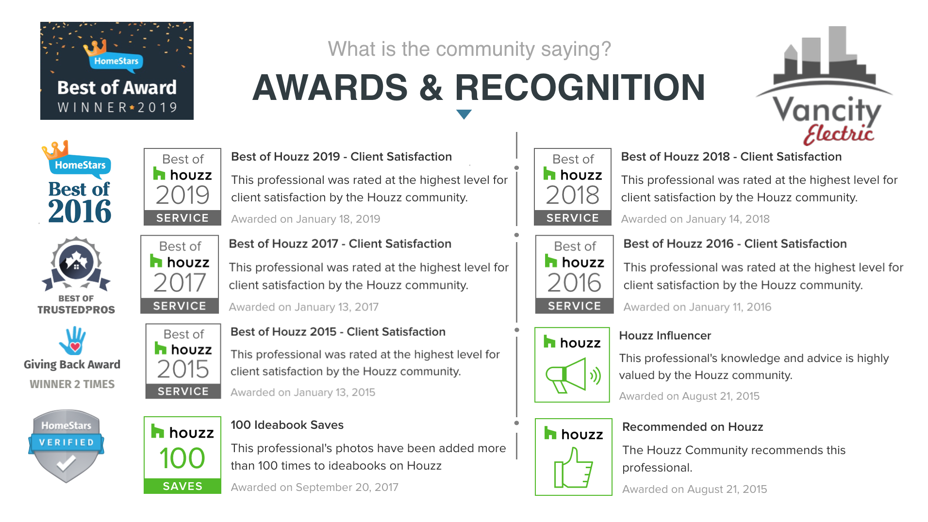 VANCITY ELECTRIC HAS BEEN AWARDED BEST OF HOMESTARS, BEST OF HOUZZ, BEST OF TRUSTED PROS AND RECEIVED THE GIVING BACK AWARD TWO TIMES
