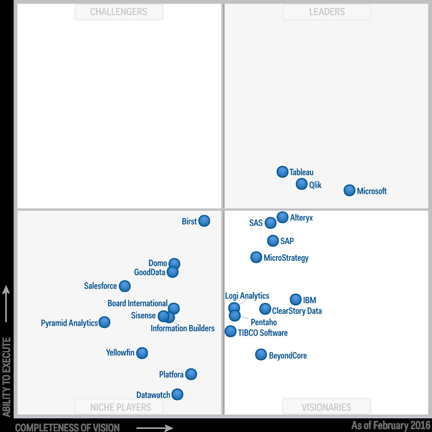 Gartner's Magic Quadrant for Business Intelligence and Analytics Platforms